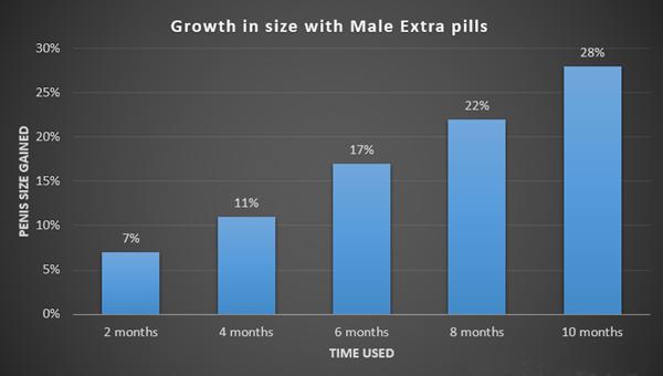 vyrai papildomų rezultatai MaleExtra apžvalga ir rezultatai - Mano Patirtis Po 10 mėnesių