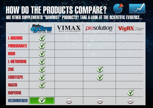 MaleExtra porównanie produktów Mężczyzna Extra Review - Jak Osiągnięte Massive Enhancement wyników