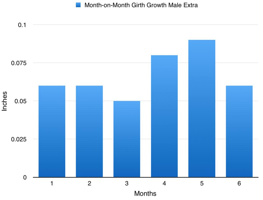 Los resultados de crecimiento de la circunferencia adicional masculinos