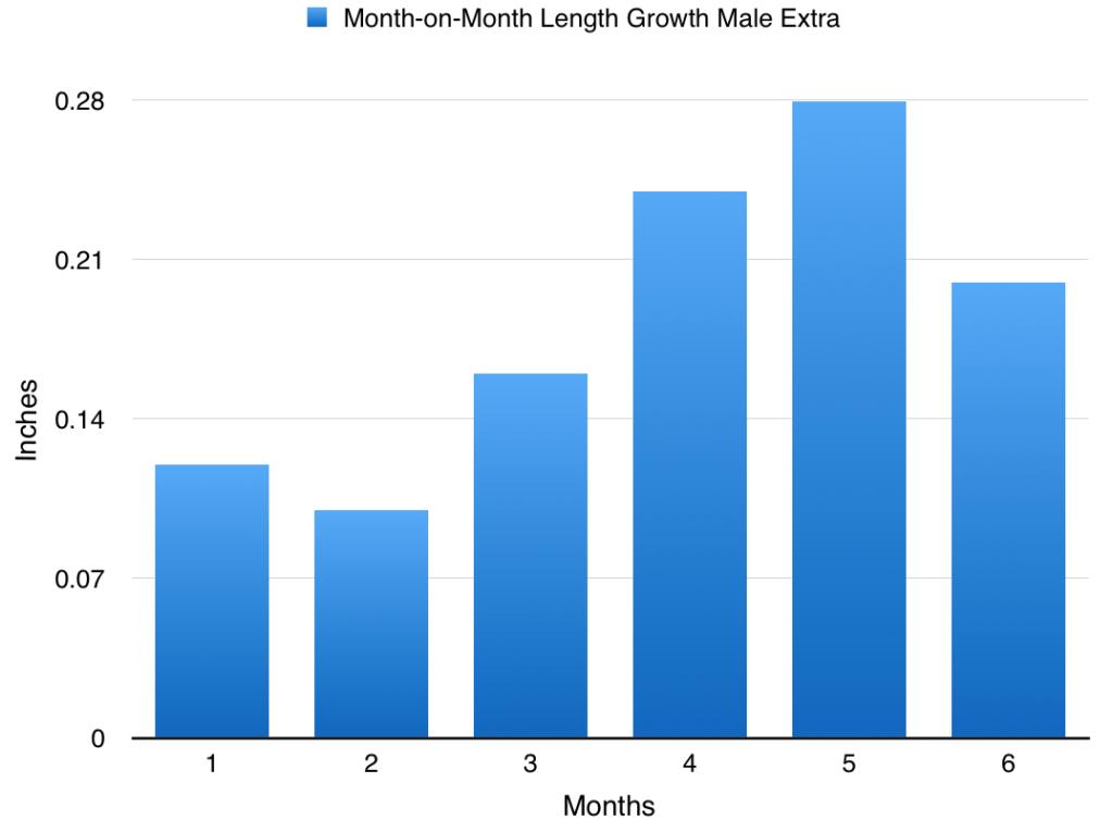Los resultados de crecimiento longitud extra de sexo masculino de Compras MaleExtra masculino mejora suplementos en Guárico Venezuela