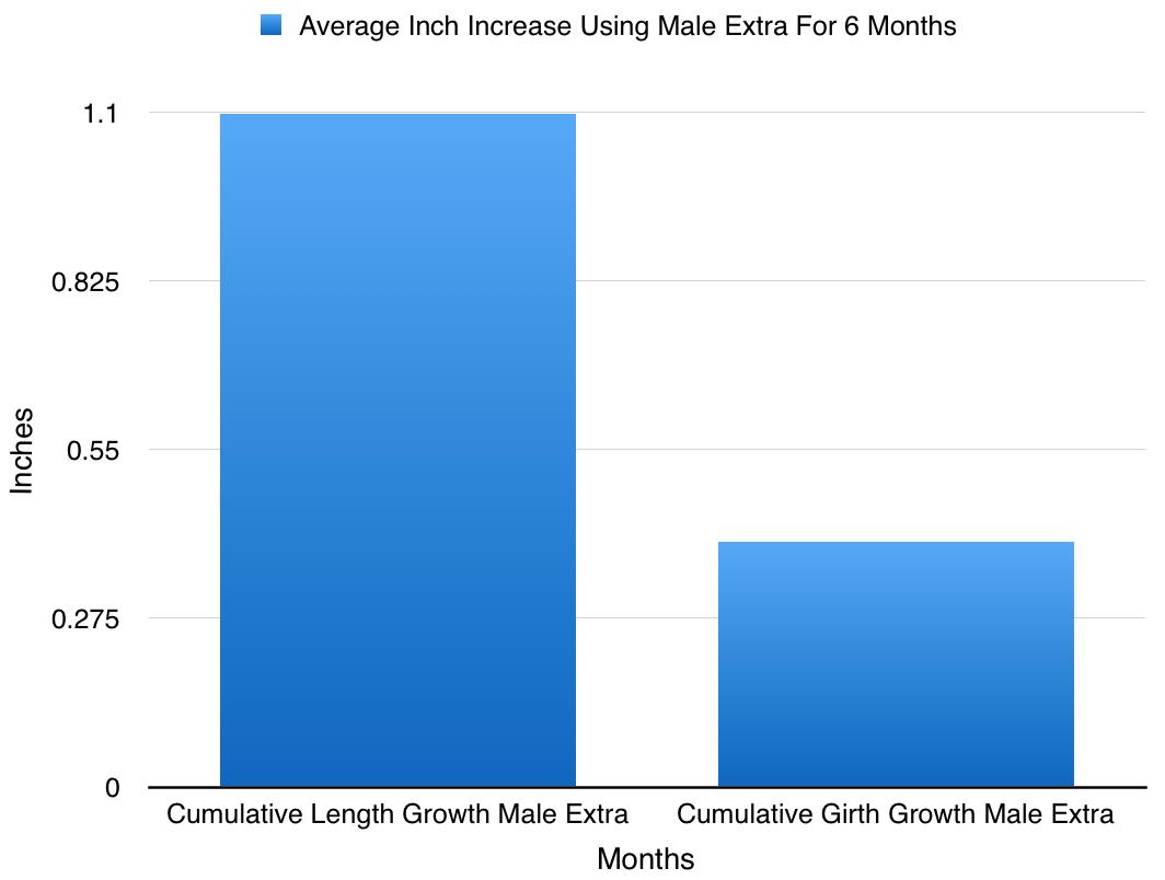 longitud extra de la circunferencia resultados masculina de compra MaleExtra Male Enhancement Suplementos en Guárico Venezuela